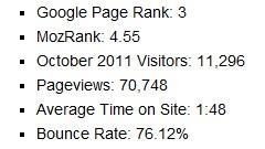 advertising stats