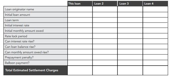 comparing loans GFE